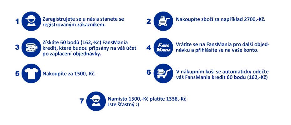 Jak funguje FansMania Kredit