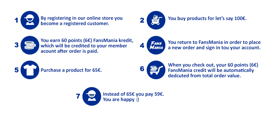 How FansMania credit works